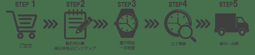 ルノータスの腕時計の注文ステップ画像