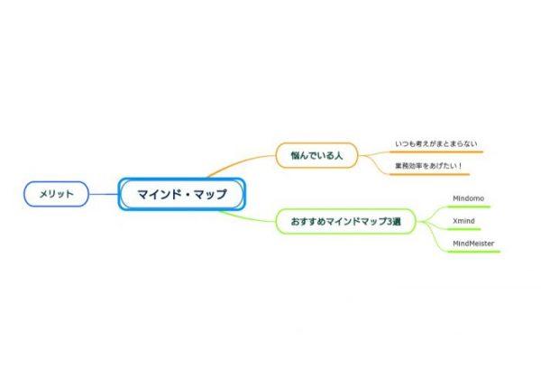 マインドマップのMindomoに入力した画像